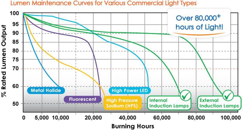 Lumen maintenance graph